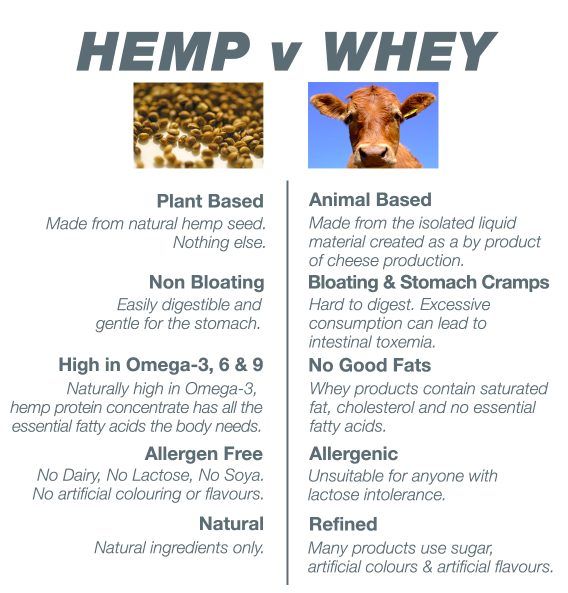 hemp protein vs whey protein